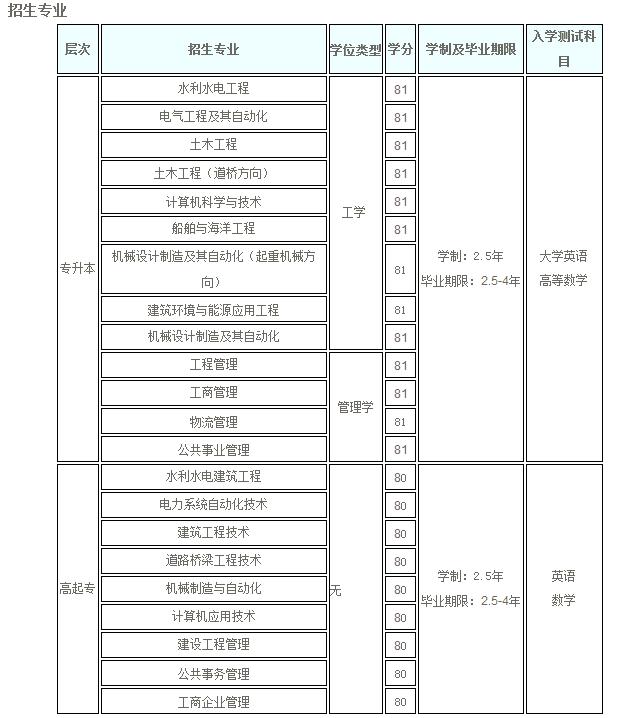 大连理工大学招生专业.png
